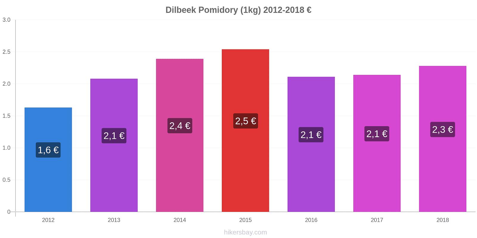 Dilbeek zmiany cen Pomidory (1kg) hikersbay.com