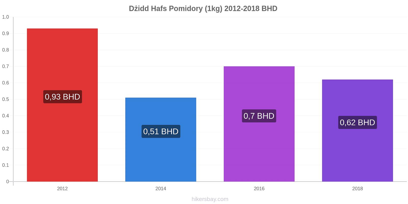 Dżidd Hafs zmiany cen Pomidory (1kg) hikersbay.com