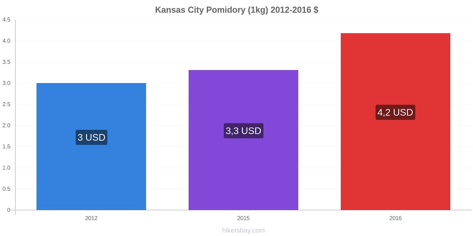 Kansas City zmiany cen Pomidory (1kg) hikersbay.com