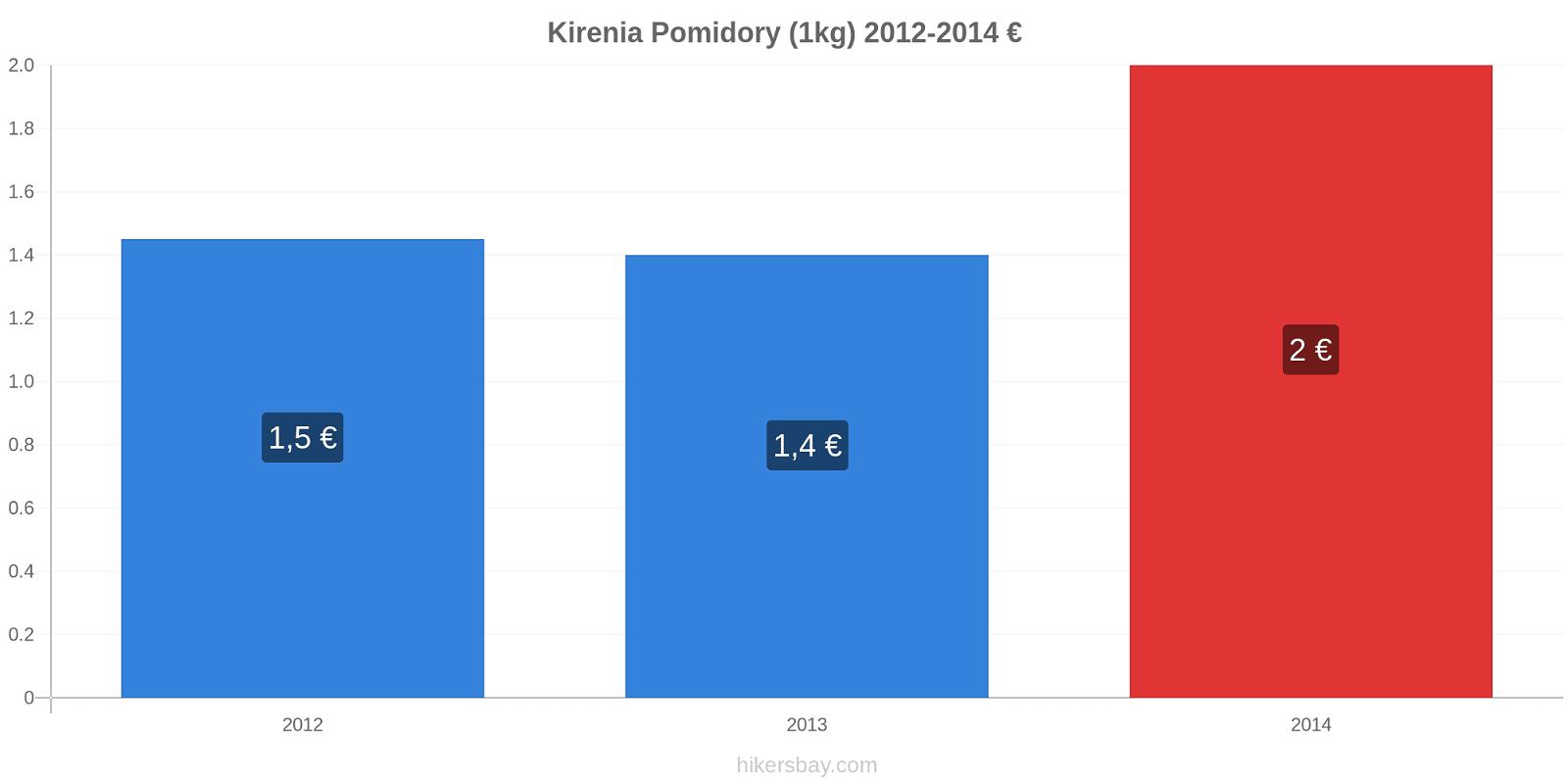 Kirenia zmiany cen Pomidory (1kg) hikersbay.com