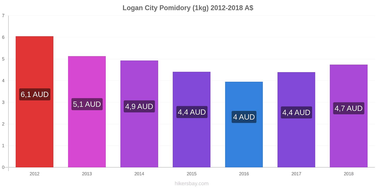 Logan City zmiany cen Pomidory (1kg) hikersbay.com