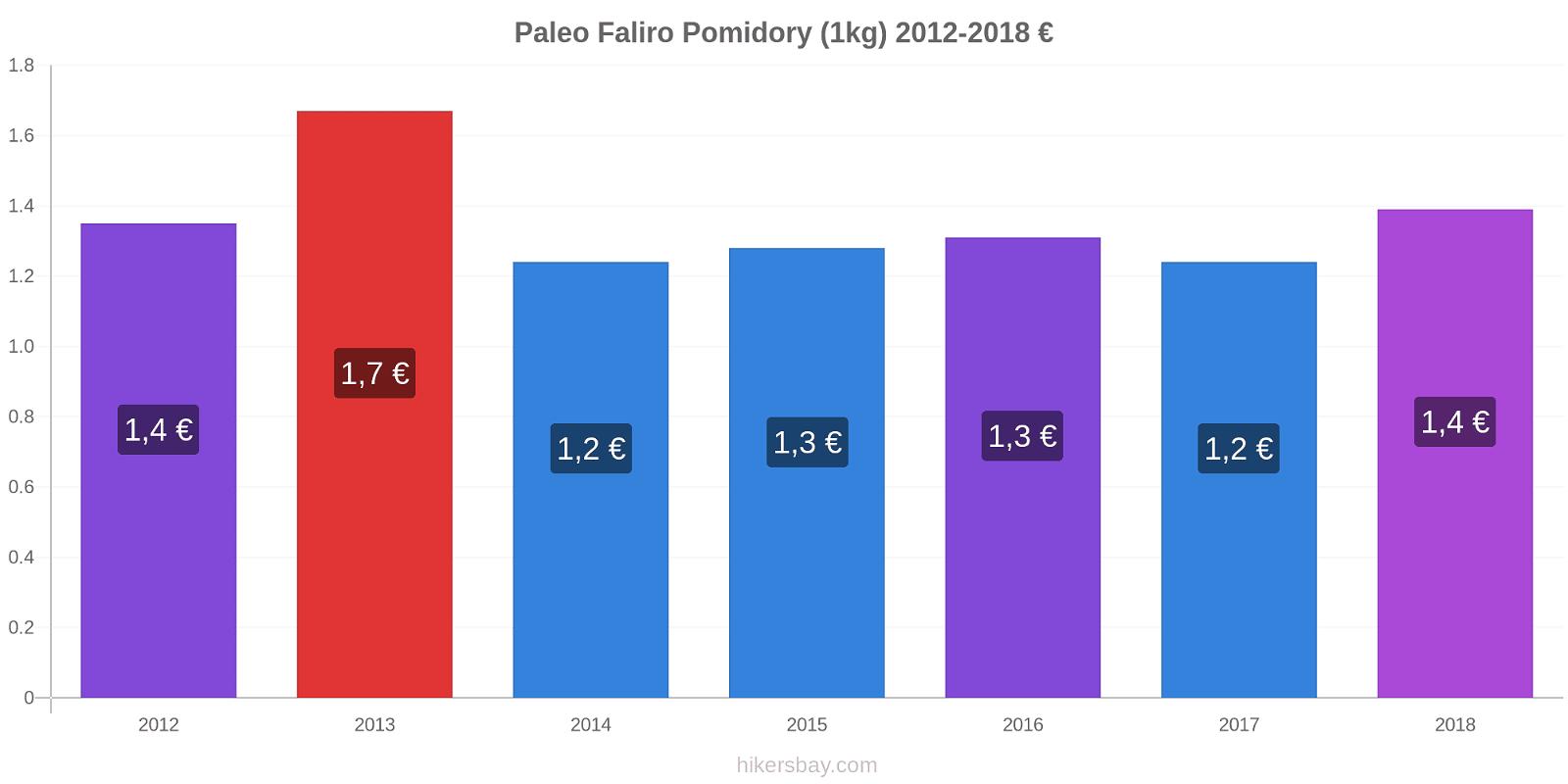 Paleo Faliro zmiany cen Pomidory (1kg) hikersbay.com