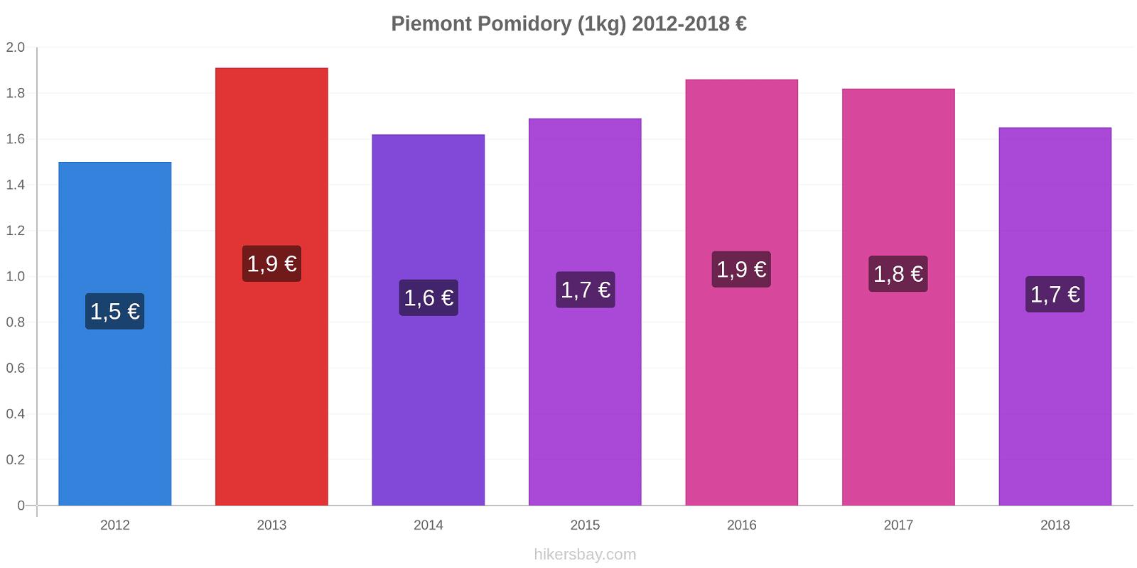 Piemont zmiany cen Pomidory (1kg) hikersbay.com