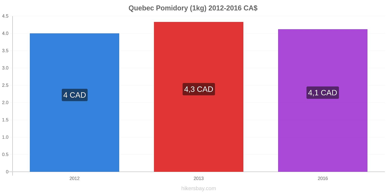 Quebec zmiany cen Pomidory (1kg) hikersbay.com