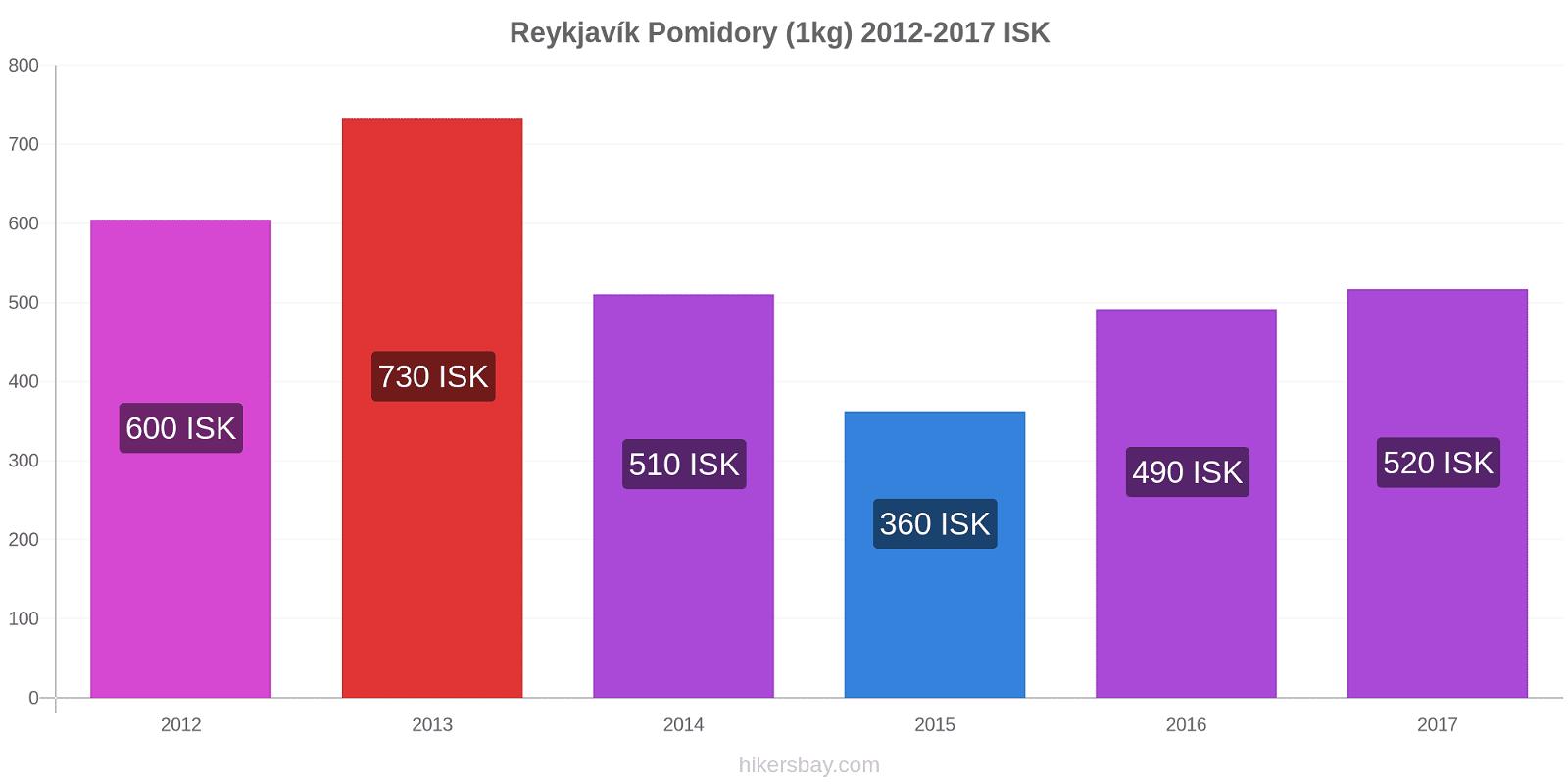 Reykjavík zmiany cen Pomidory (1kg) hikersbay.com