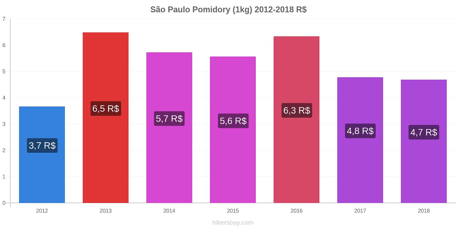 São Paulo zmiany cen Pomidory (1kg) hikersbay.com