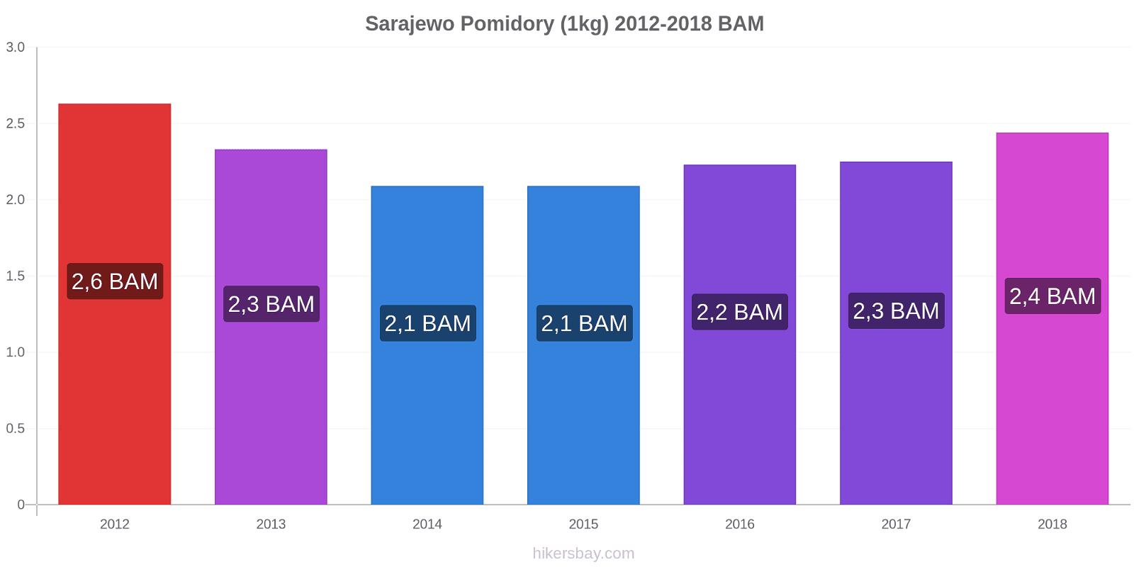 Sarajewo zmiany cen Pomidory (1kg) hikersbay.com