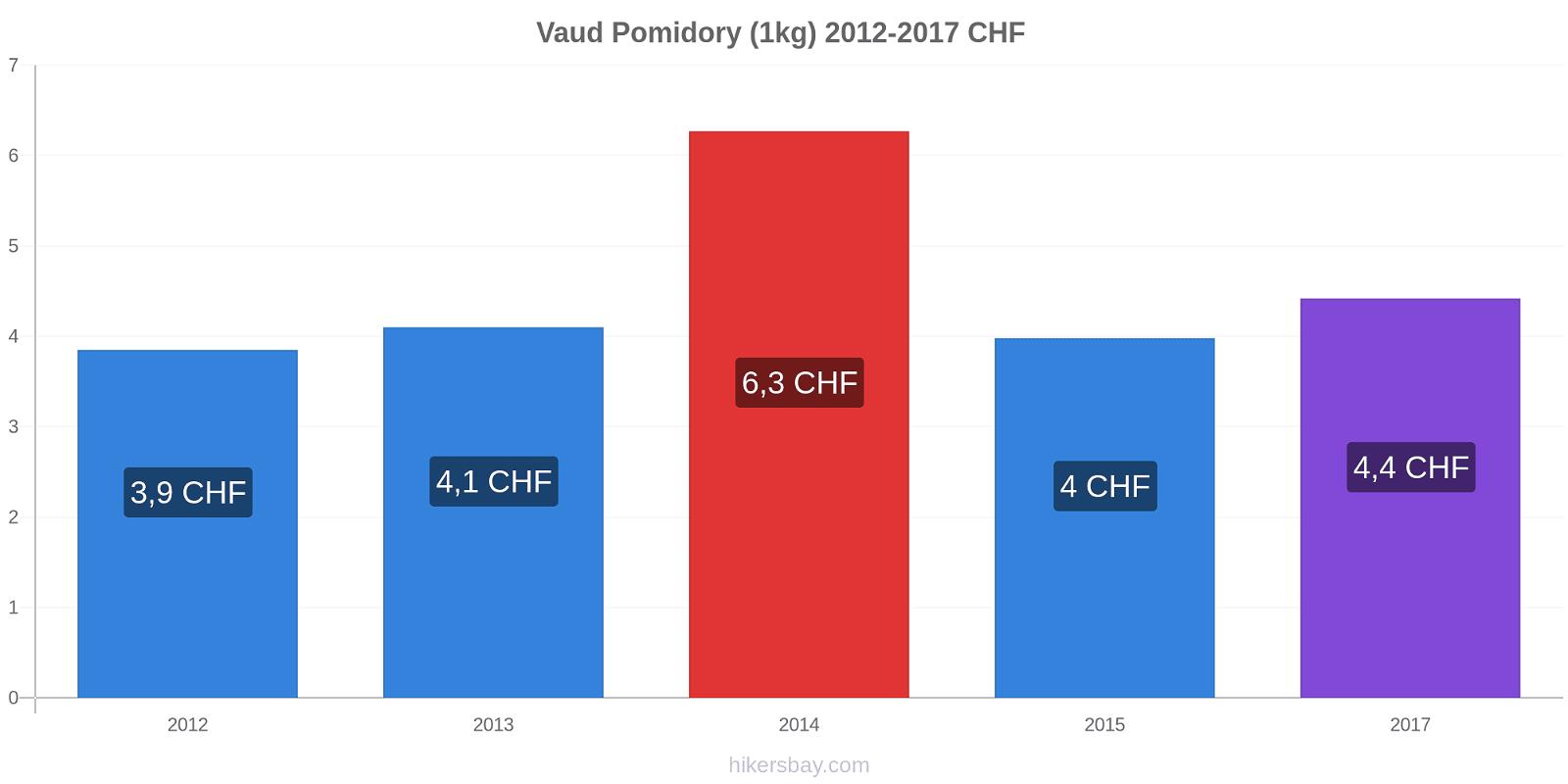 Vaud zmiany cen Pomidory (1kg) hikersbay.com