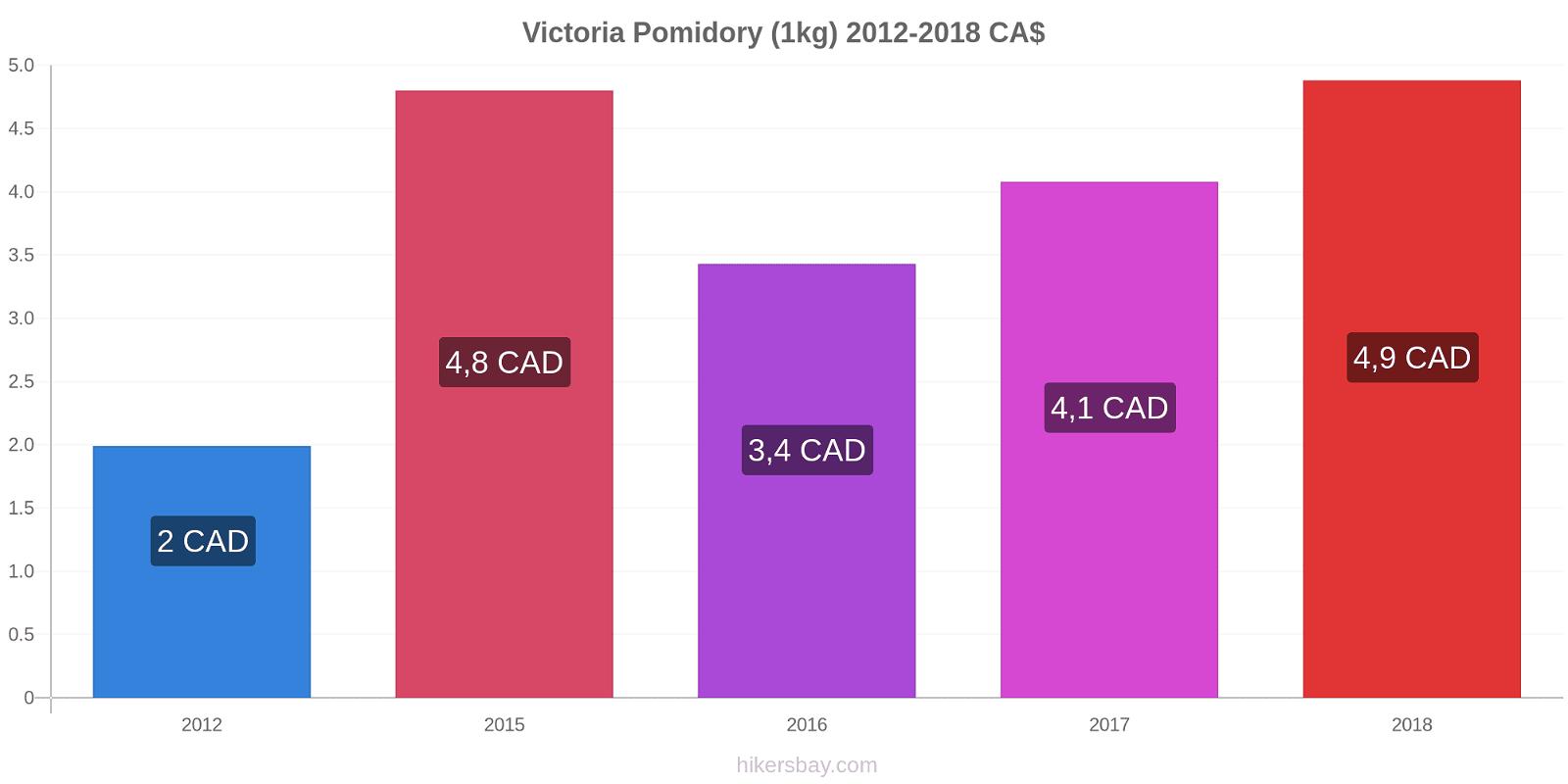 Victoria zmiany cen Pomidory (1kg) hikersbay.com
