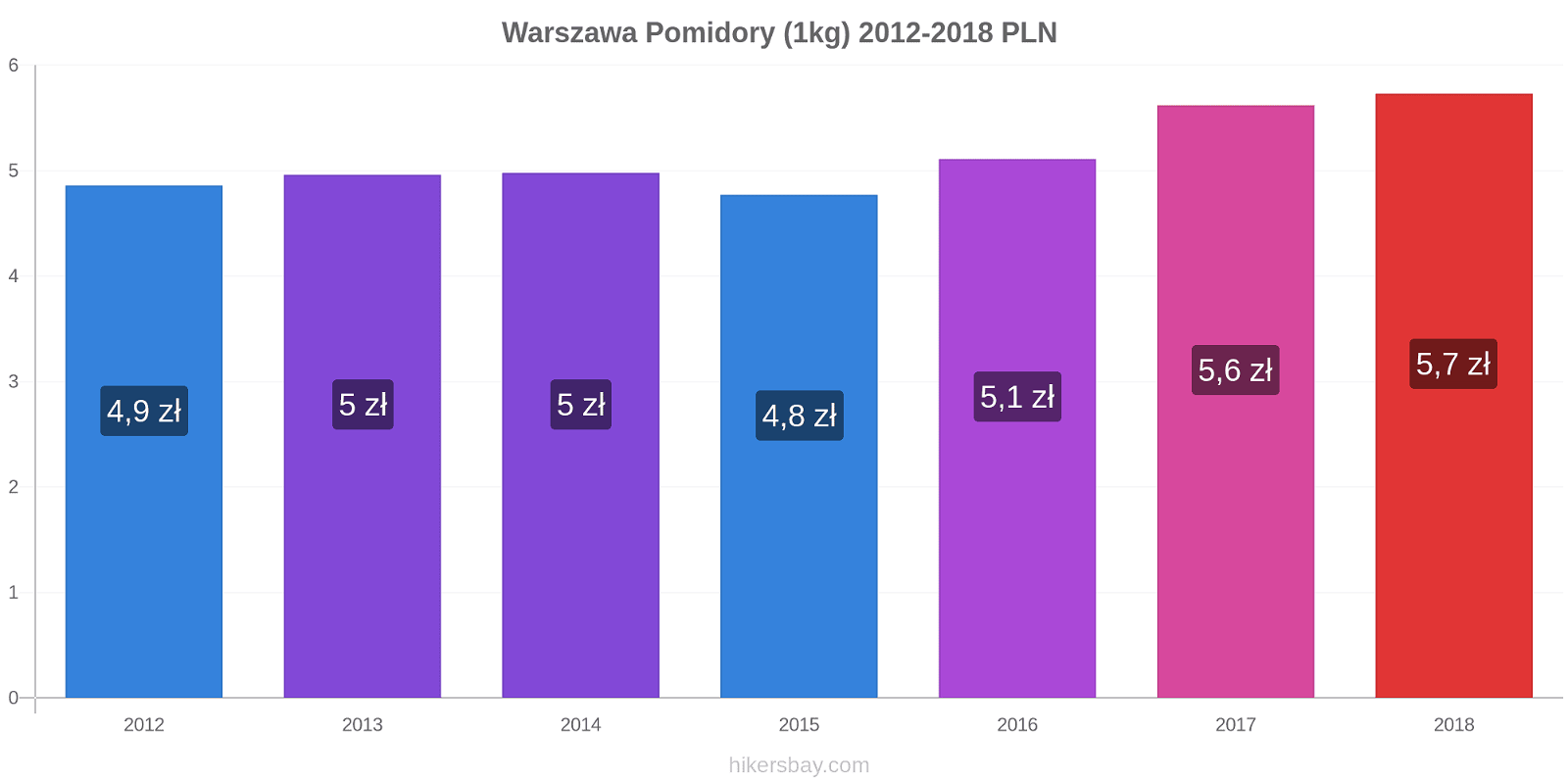 Warszawa zmiany cen Pomidory (1kg) hikersbay.com