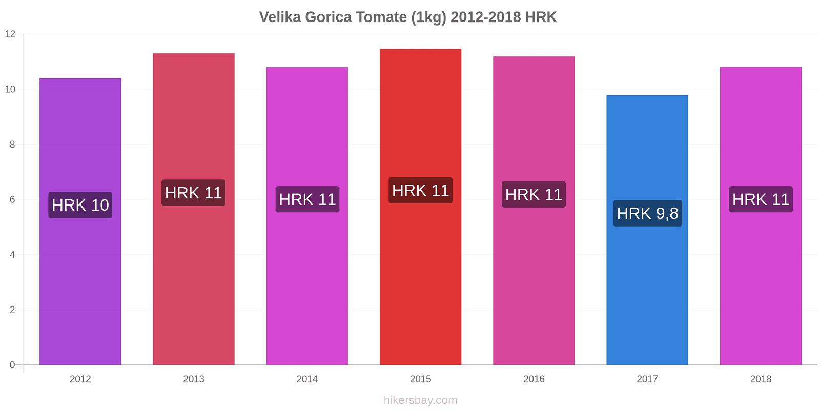 Velika Gorica variação de preço Tomate (1kg) hikersbay.com