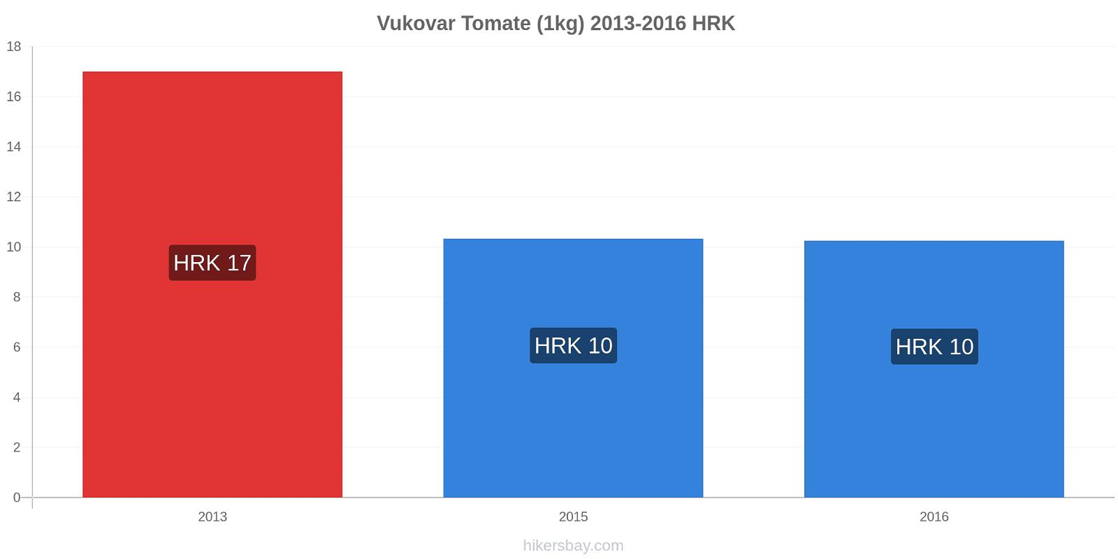 Vukovar variação de preço Tomate (1kg) hikersbay.com