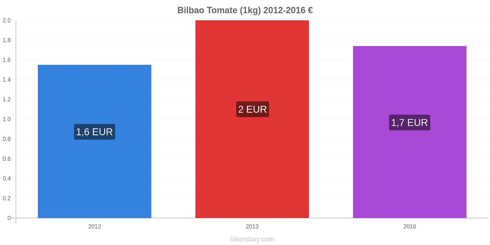 Bilbao modificări de preț Tomate (1kg) hikersbay.com