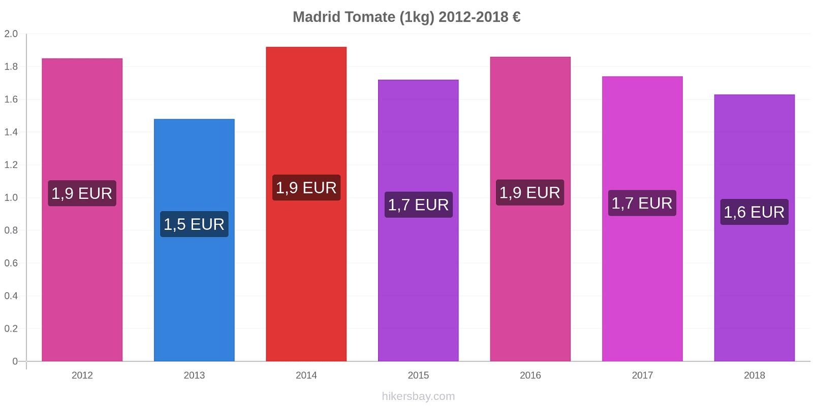 Madrid modificări de preț Tomate (1kg) hikersbay.com