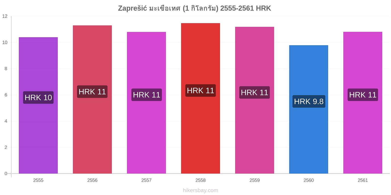 Zaprešić การเปลี่ยนแปลงราคา มะเขือเทศ (1 กิโลกรัม) hikersbay.com