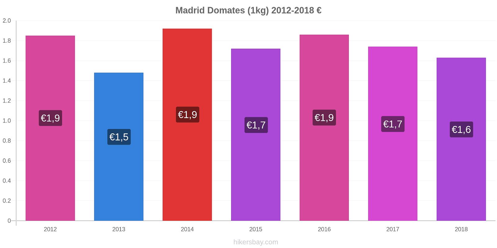 Madrid fiyat değişiklikleri Domates (1kg) hikersbay.com