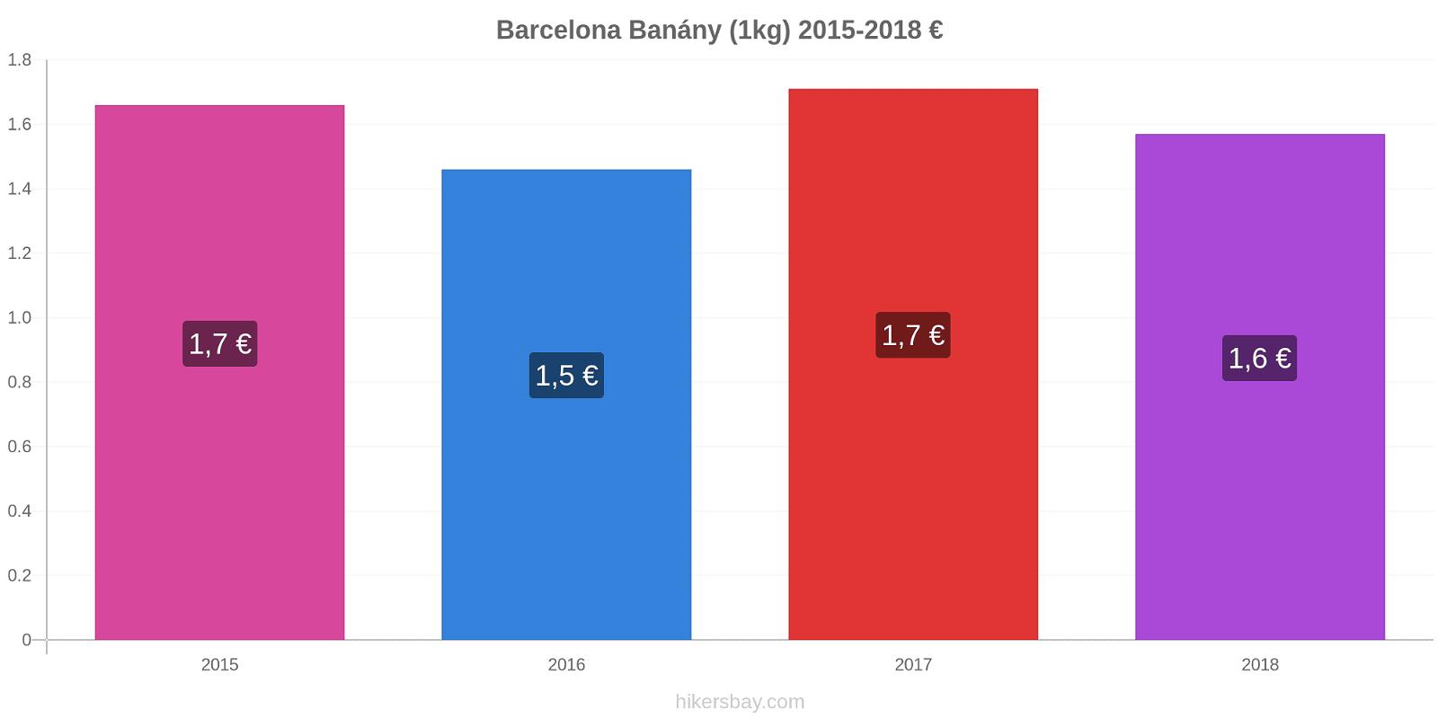 Barcelona změny cen Banány (1kg) hikersbay.com