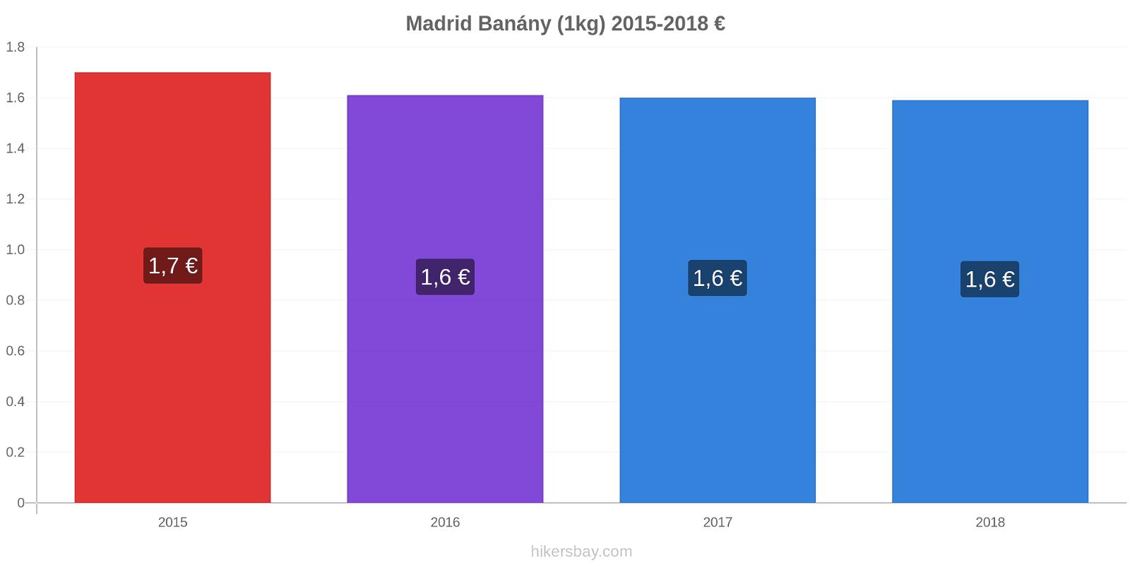 Madrid změny cen Banány (1kg) hikersbay.com
