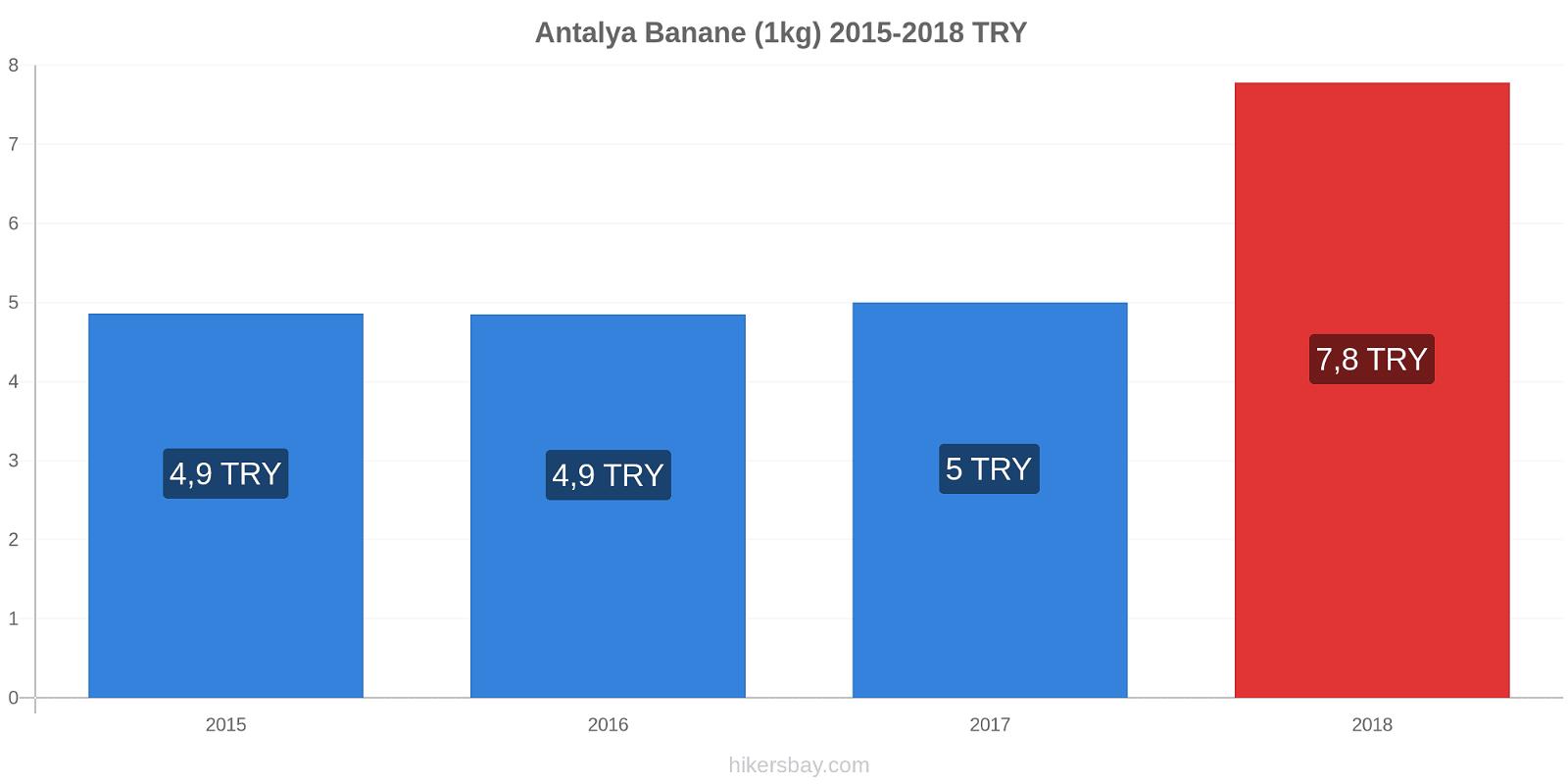 Antalya Preisänderungen Banane (1kg) hikersbay.com