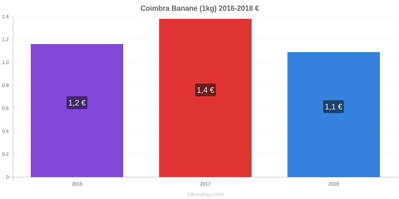 Coimbra Preisänderungen Banane (1kg) hikersbay.com