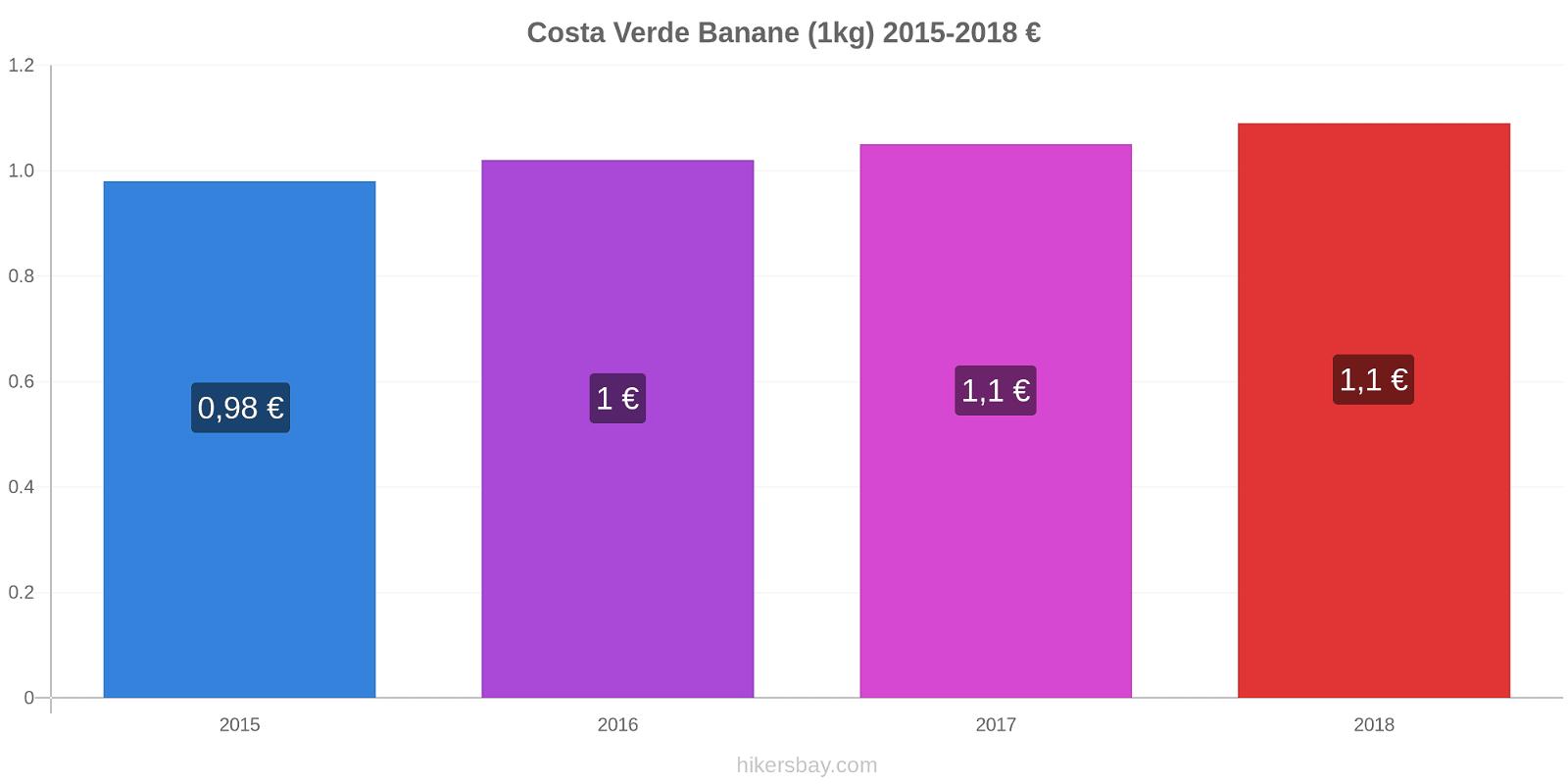Costa Verde Preisänderungen Banane (1kg) hikersbay.com