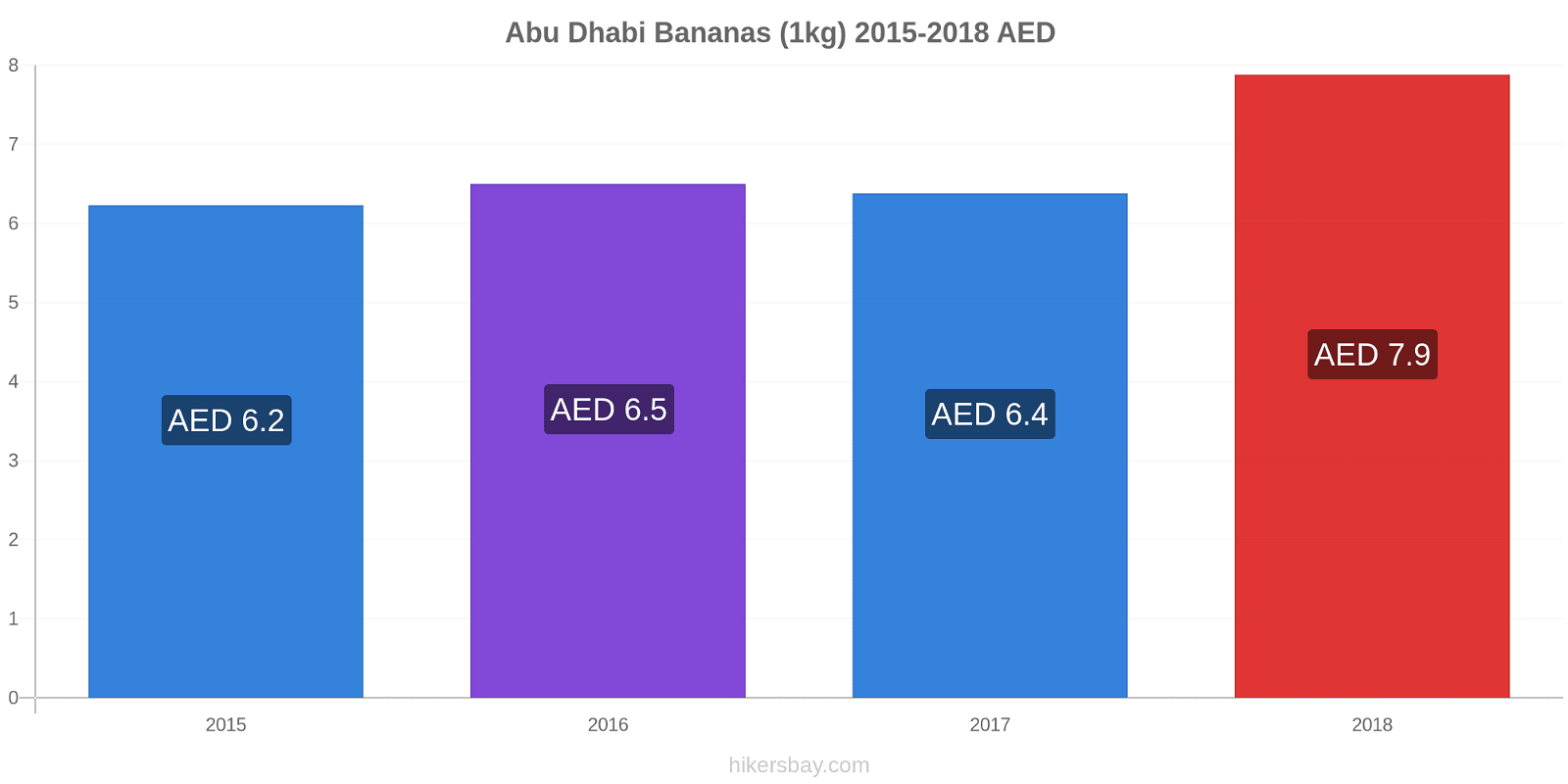 Abu Dhabi price changes Bananas (1kg) hikersbay.com