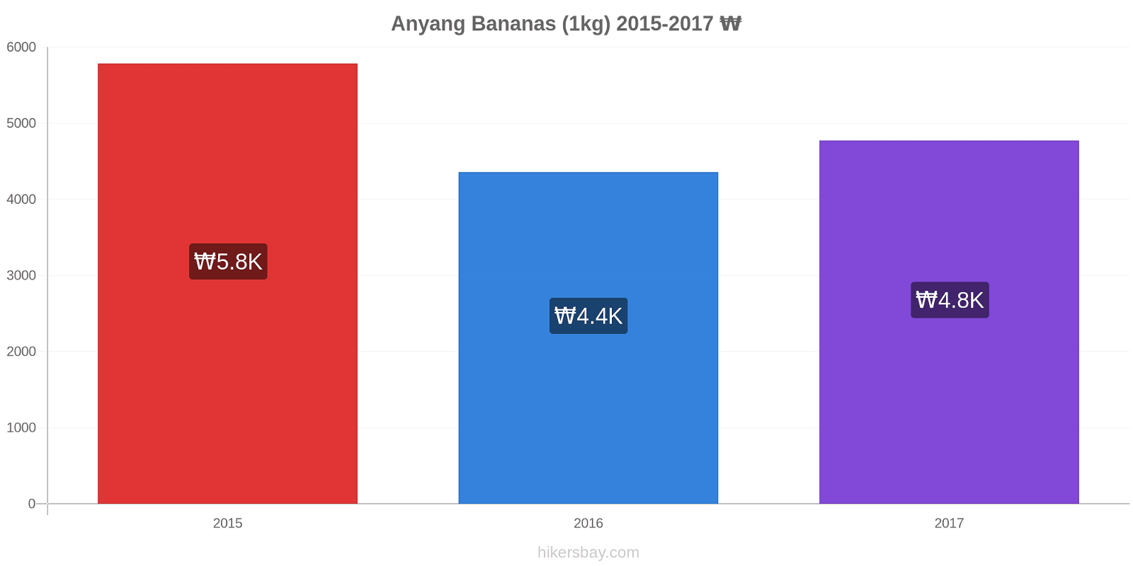 Anyang price changes Bananas (1kg) hikersbay.com