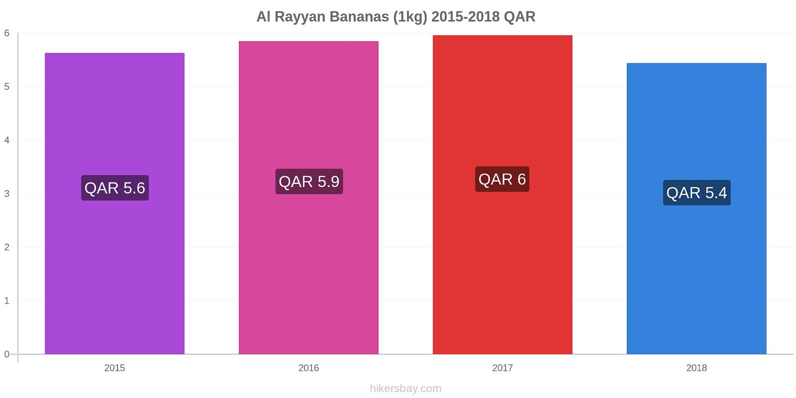 Al Rayyan price changes Bananas (1kg) hikersbay.com