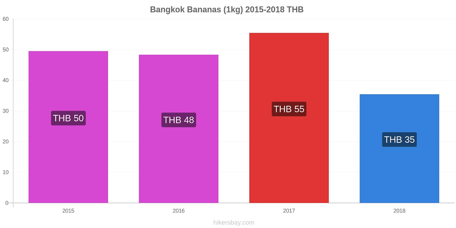 Bangkok price changes Bananas (1kg) hikersbay.com