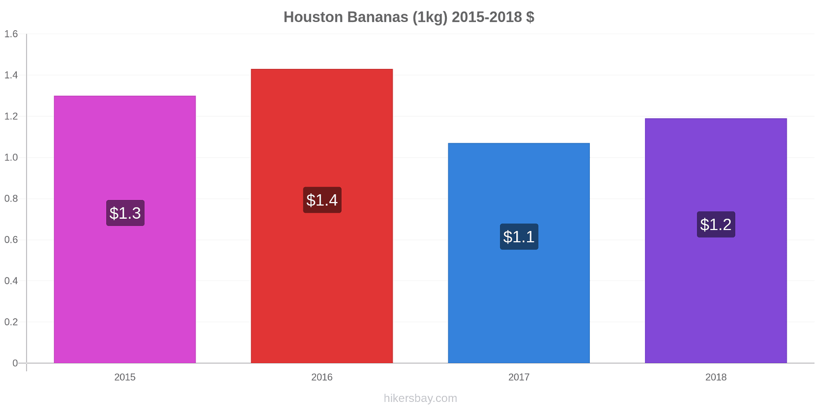 Houston price changes Bananas (1kg) hikersbay.com