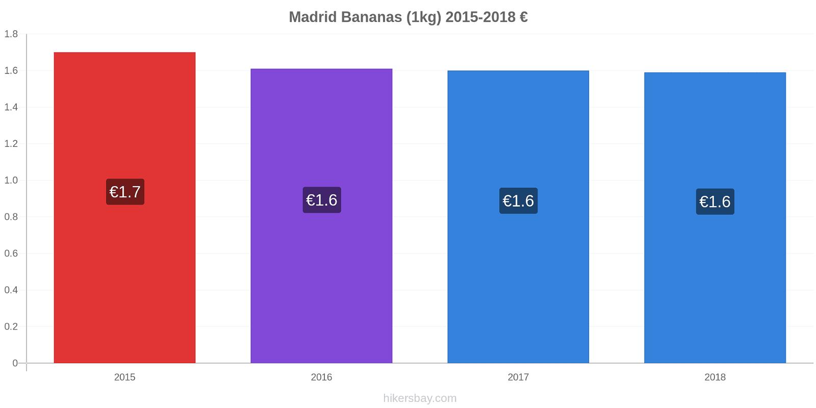Madrid price changes Bananas (1kg) hikersbay.com