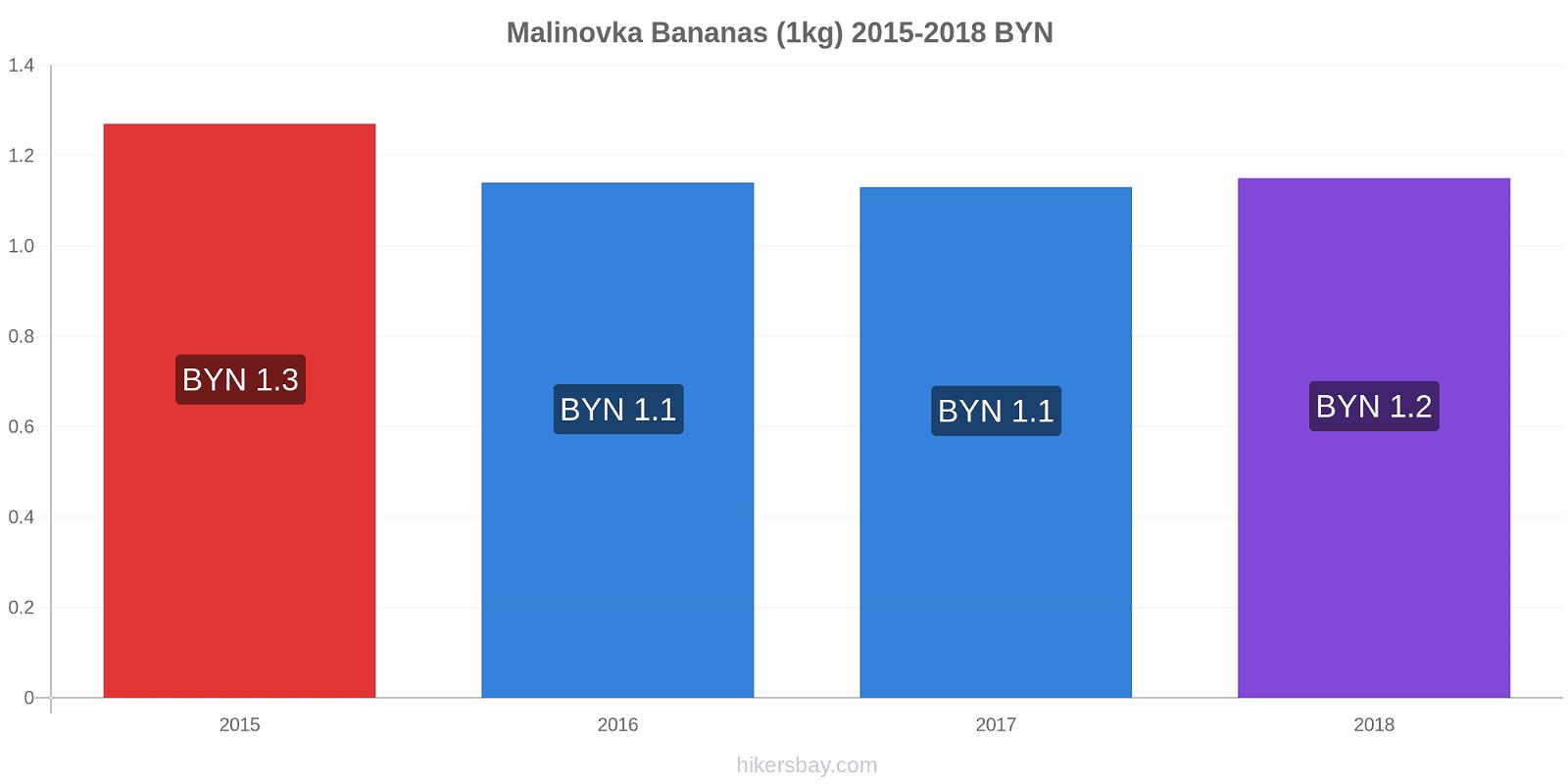 Malinovka price changes Bananas (1kg) hikersbay.com