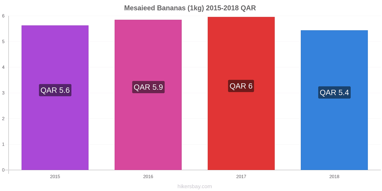 Mesaieed price changes Bananas (1kg) hikersbay.com