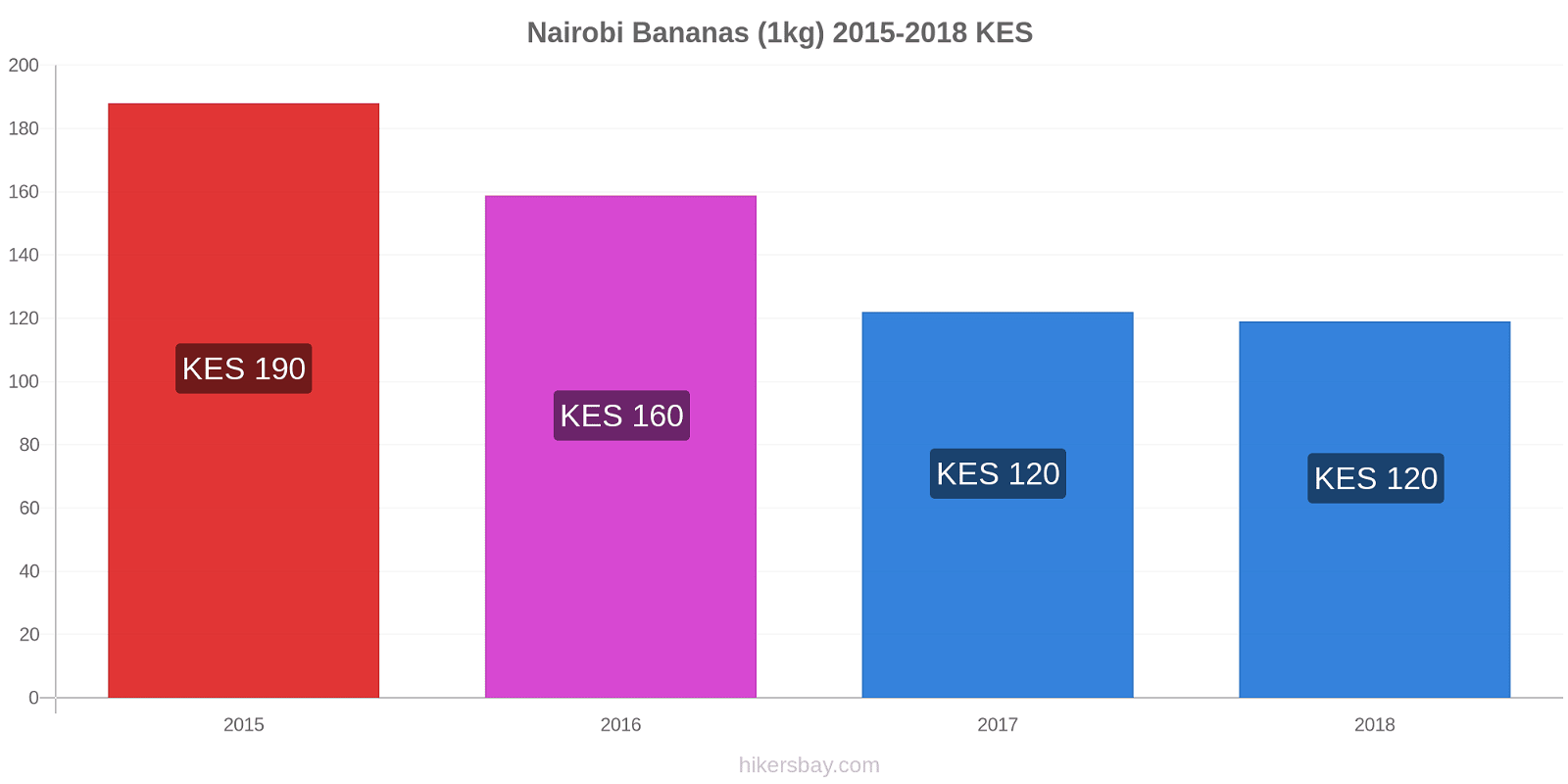 Nairobi price changes Bananas (1kg) hikersbay.com