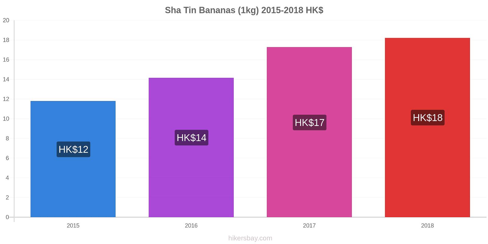 Sha Tin price changes Bananas (1kg) hikersbay.com