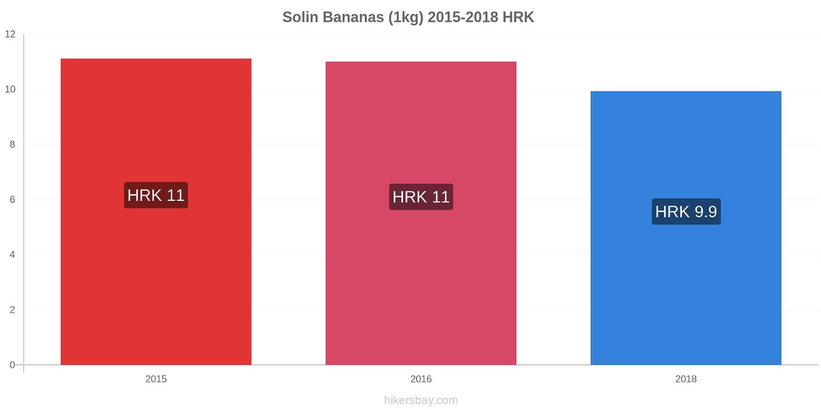 Solin price changes Bananas (1kg) hikersbay.com
