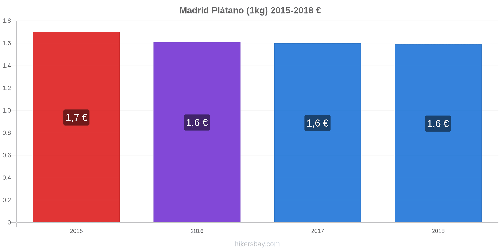 Madrid cambios de precios Plátano (1kg) hikersbay.com