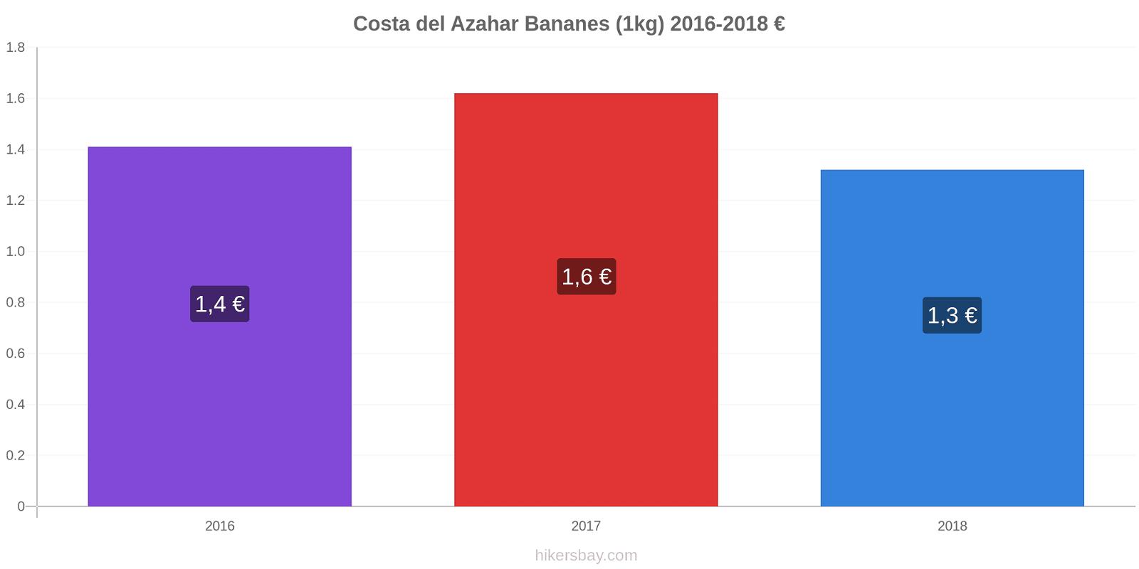 Costa del Azahar changements de prix Bananes (1kg) hikersbay.com