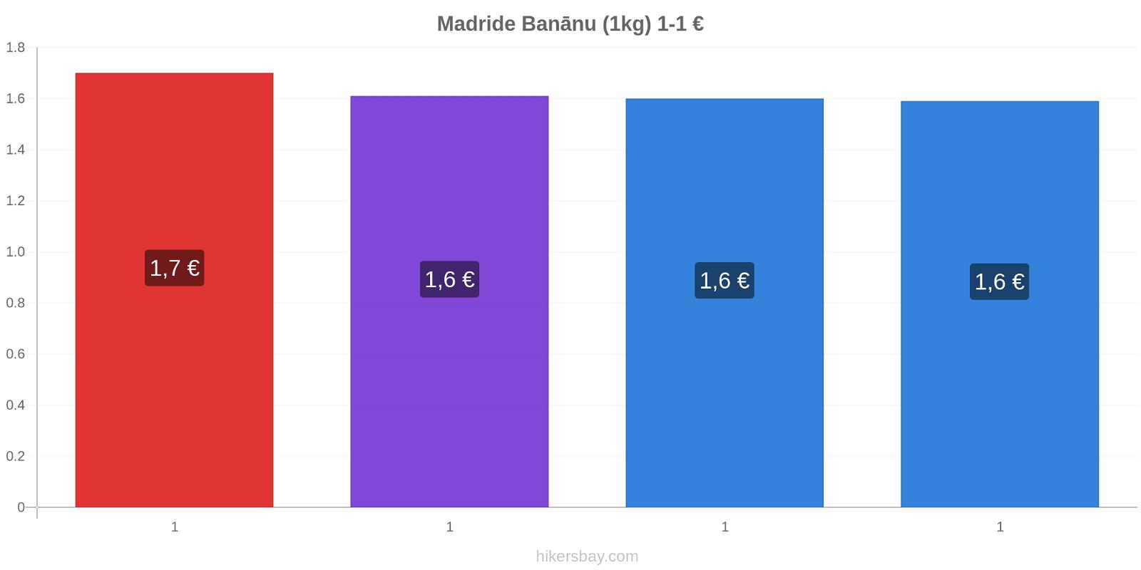 Madride cenu izmaiņas Banānu (1kg) hikersbay.com