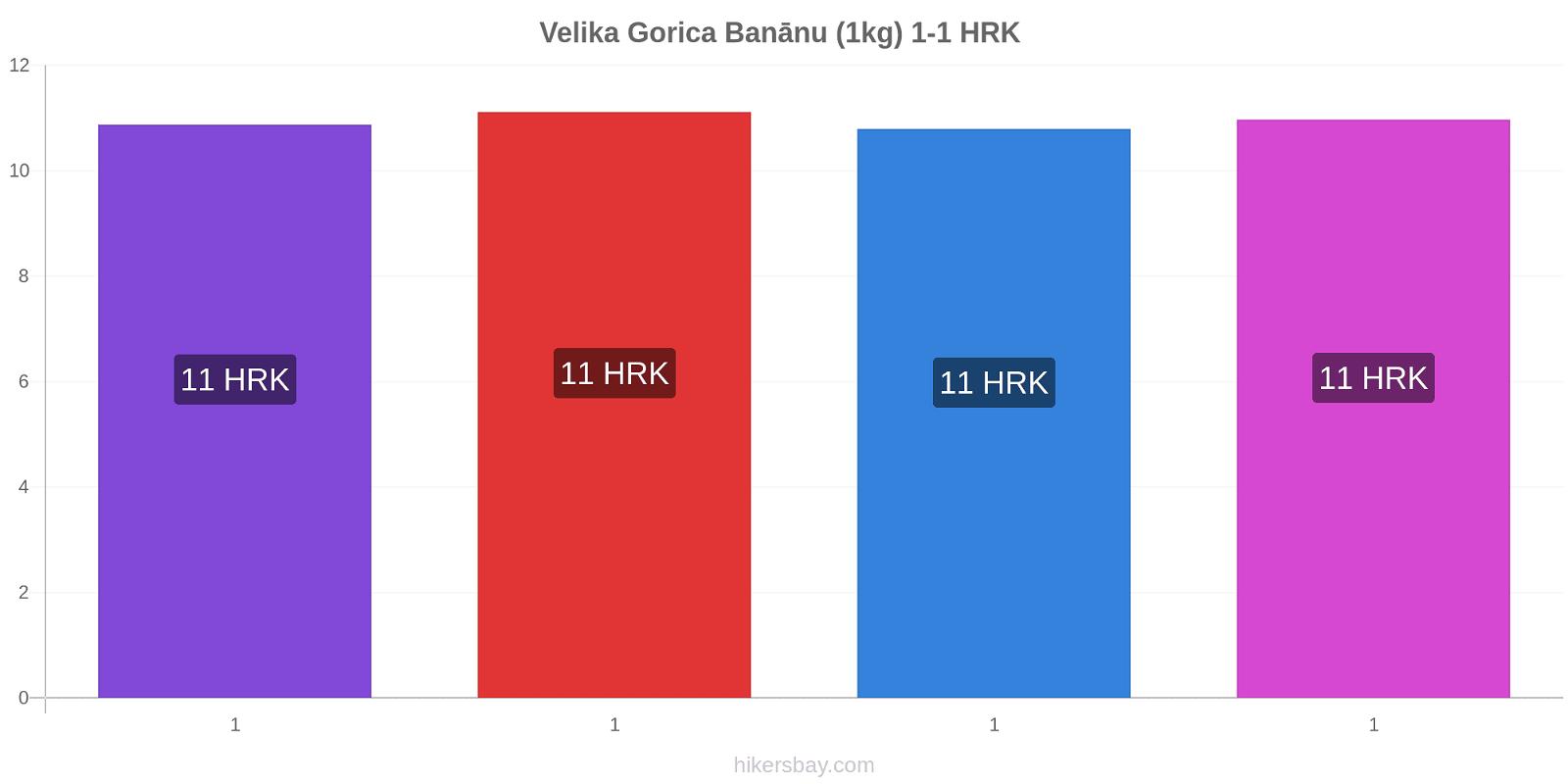 Velika Gorica cenu izmaiņas Banānu (1kg) hikersbay.com