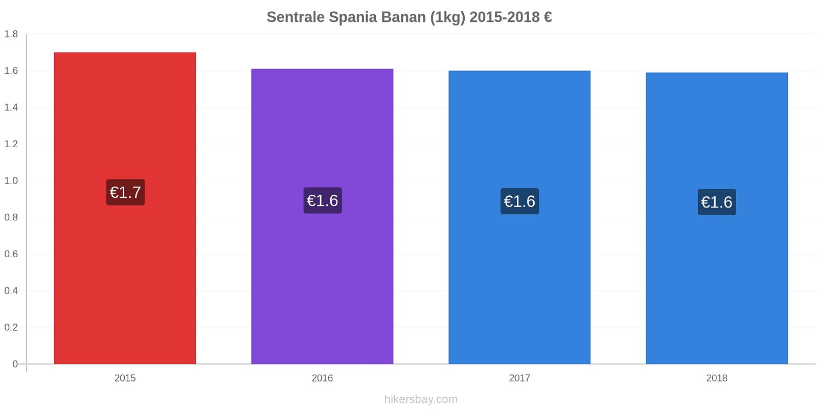 Sentrale Spania prisendringer Banan (1kg) hikersbay.com