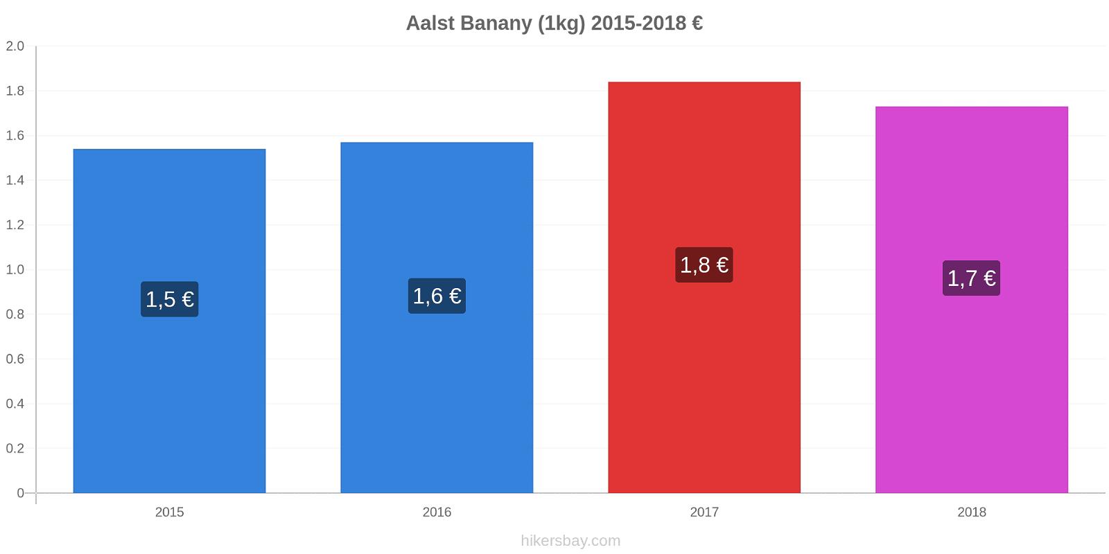 Aalst zmiany cen Banany (1kg) hikersbay.com