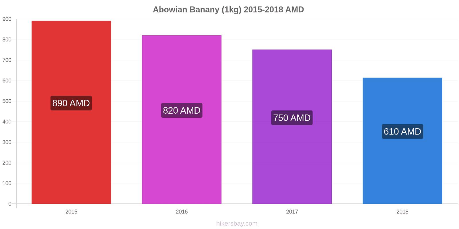 Abowian zmiany cen Banany (1kg) hikersbay.com
