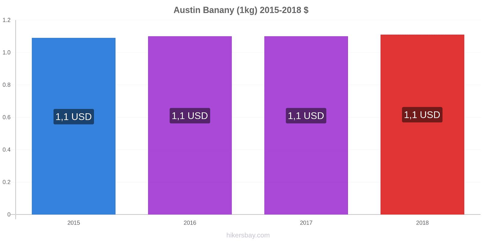 Austin zmiany cen Banany (1kg) hikersbay.com