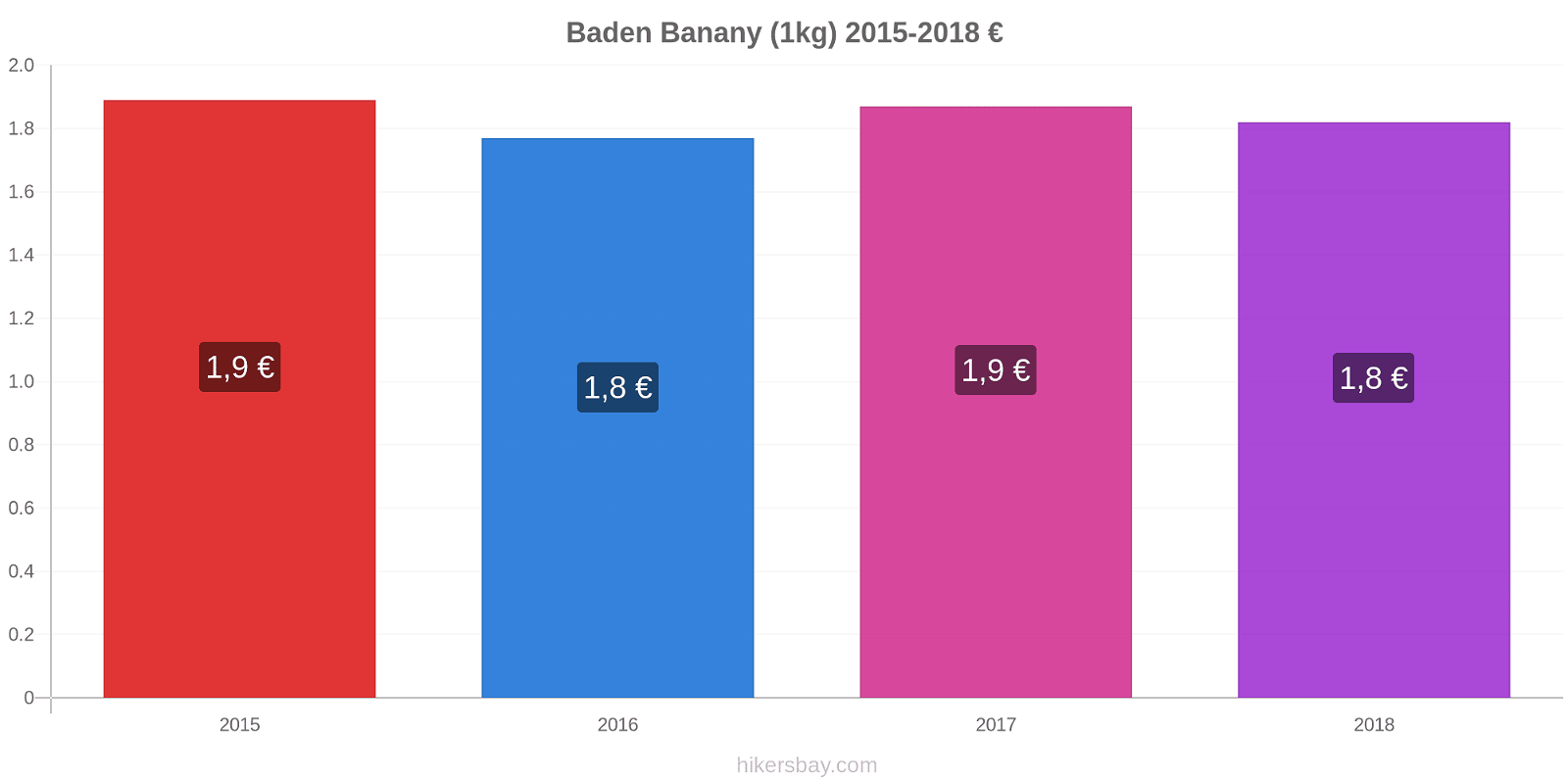 Baden zmiany cen Banany (1kg) hikersbay.com