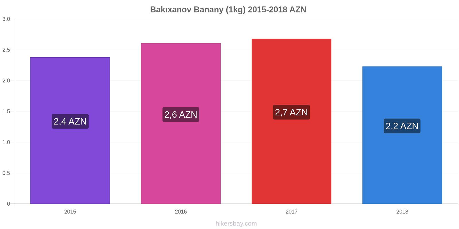 Bakıxanov zmiany cen Banany (1kg) hikersbay.com