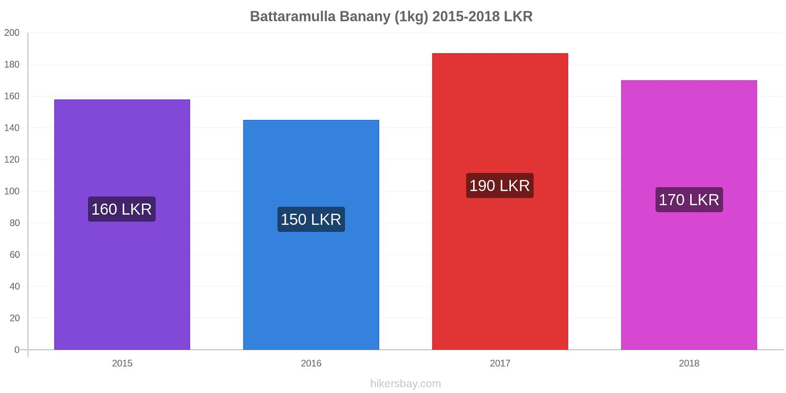 Battaramulla zmiany cen Banany (1kg) hikersbay.com