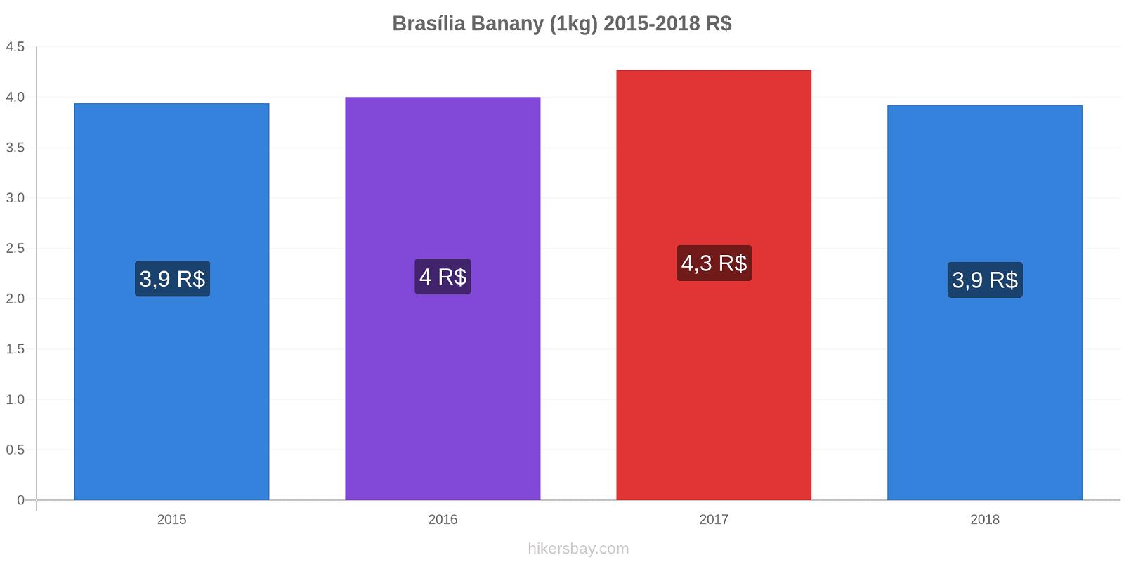 Brasília zmiany cen Banany (1kg) hikersbay.com
