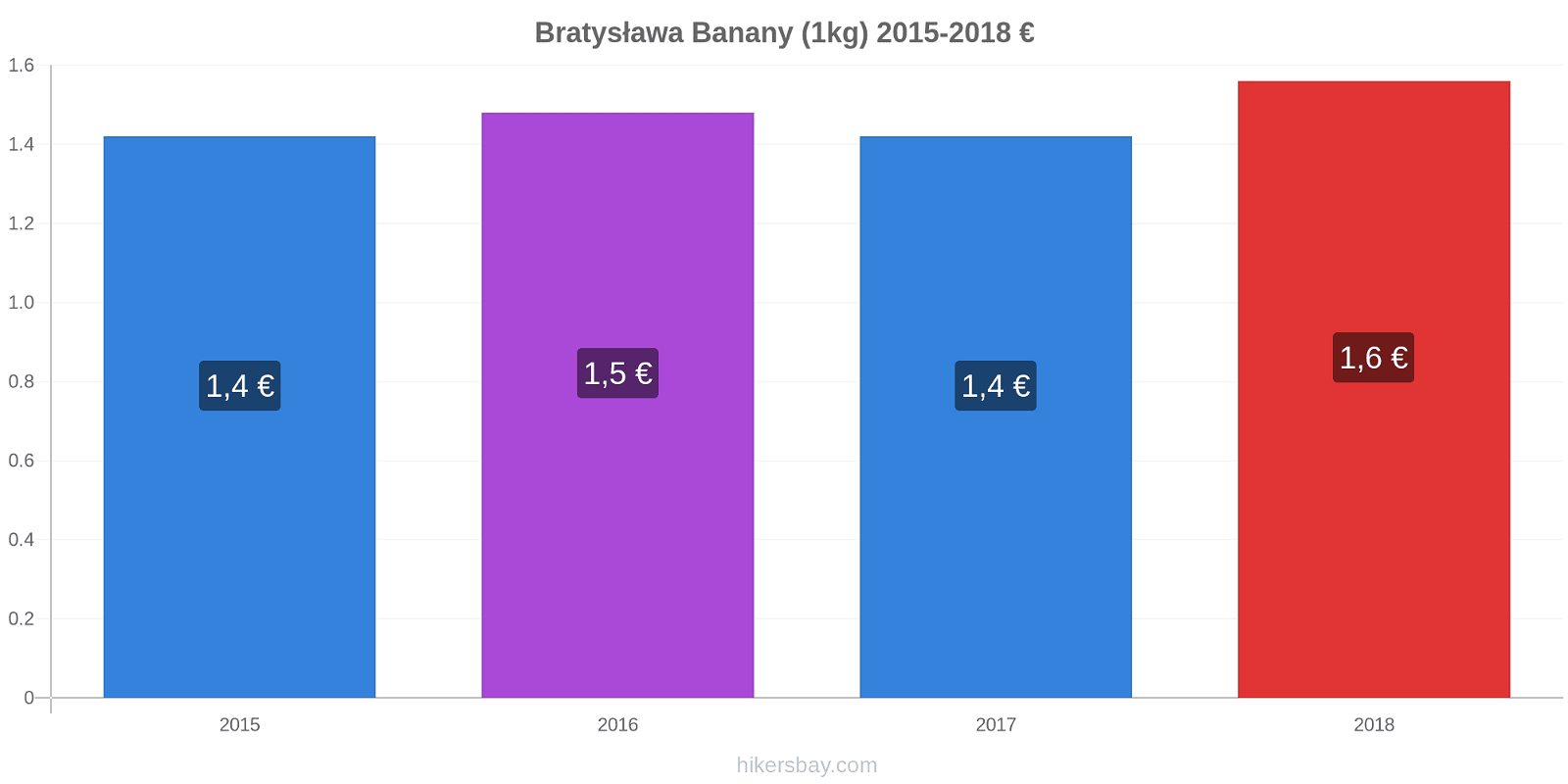 Bratysława zmiany cen Banany (1kg) hikersbay.com
