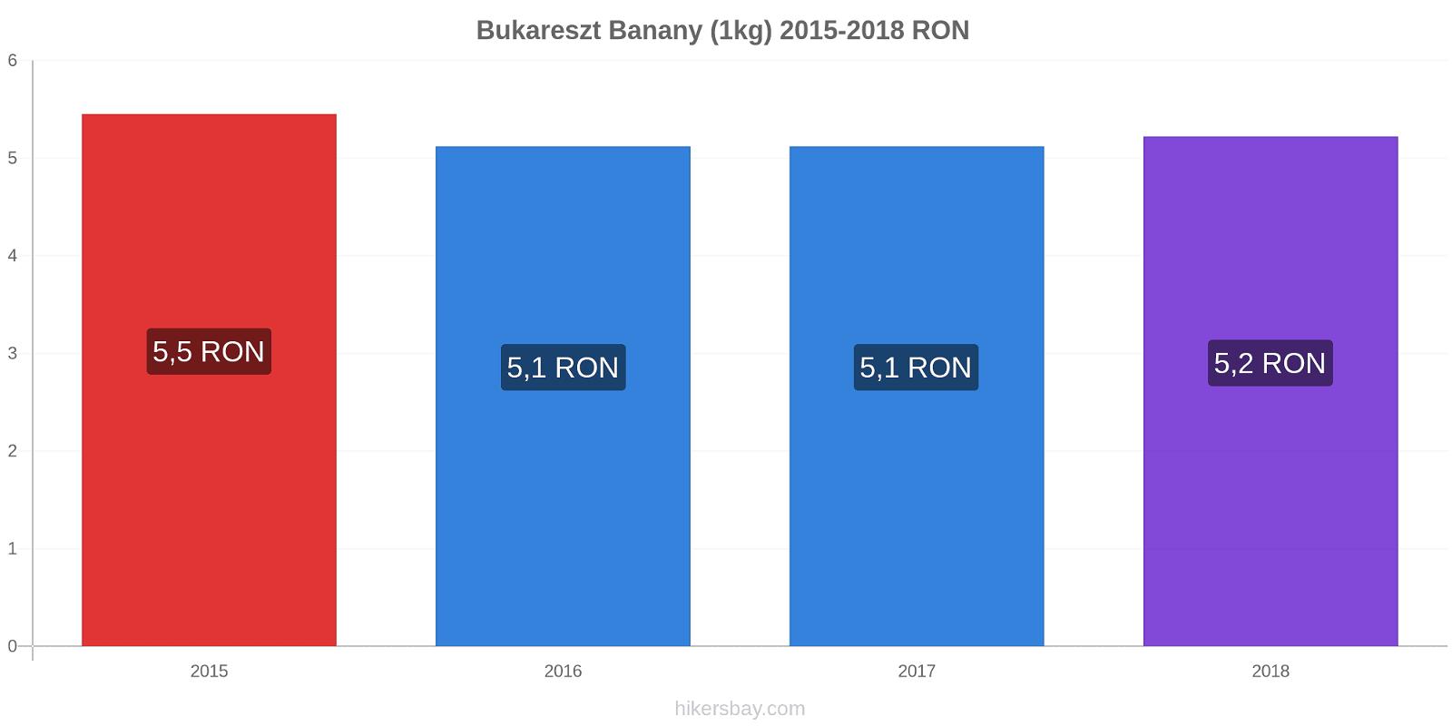 Bukareszt zmiany cen Banany (1kg) hikersbay.com